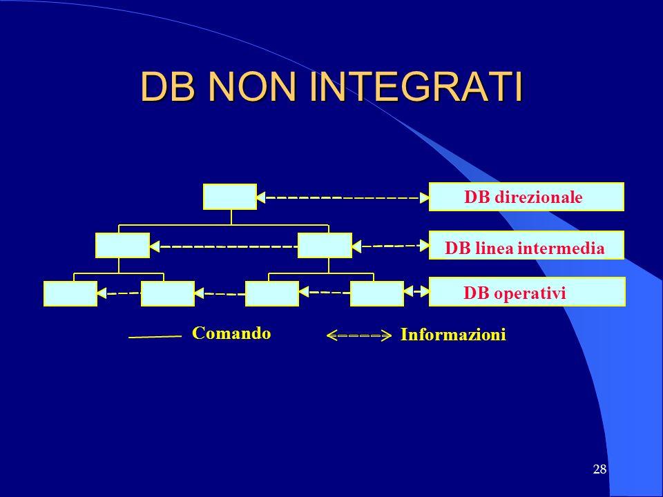 28 DB NON INTEGRATI Comando Informazioni DB direzionale DB linea intermedia DB operativi