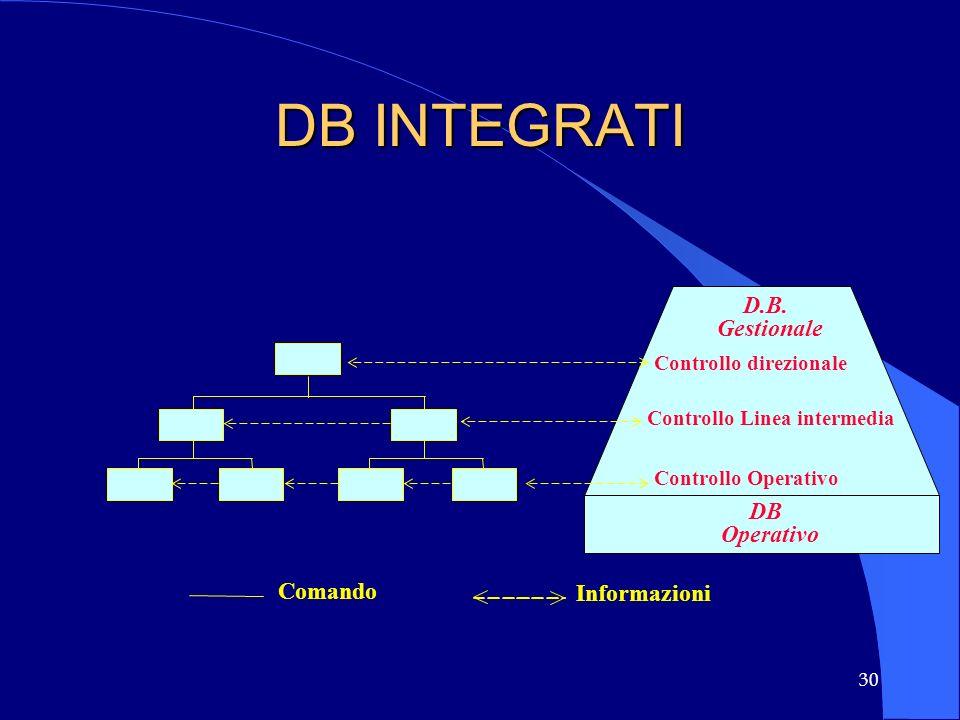 30 DB INTEGRATI Comando Informazioni DB Operativo D.B. Gestionale Controllo direzionale Controllo Linea intermedia Controllo Operativo