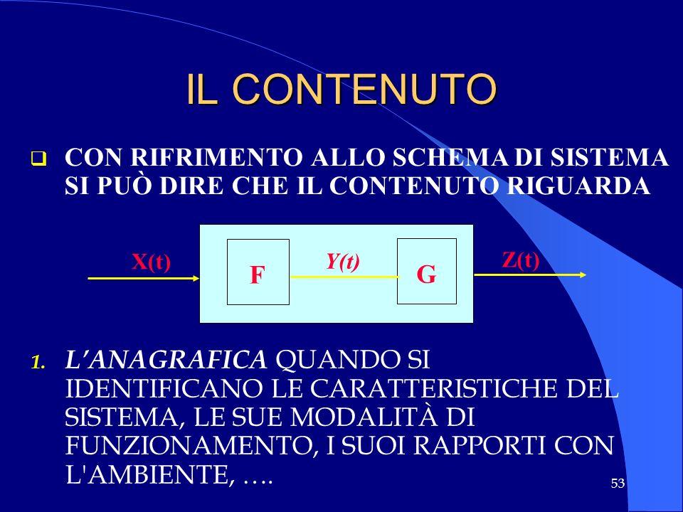 53 IL CONTENUTO X(t) Z(t) Y(t) F G CON RIFRIMENTO ALLO SCHEMA DI SISTEMA SI PUÒ DIRE CHE IL CONTENUTO RIGUARDA 1. 1. LANAGRAFICA QUANDO SI IDENTIFICAN