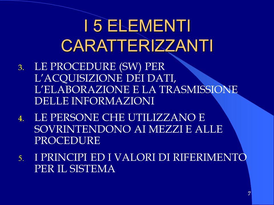 7 I 5 ELEMENTI CARATTERIZZANTI 3. 3. LE PROCEDURE (SW) PER LACQUISIZIONE DEI DATI, LELABORAZIONE E LA TRASMISSIONE DELLE INFORMAZIONI 4. 4. LE PERSONE