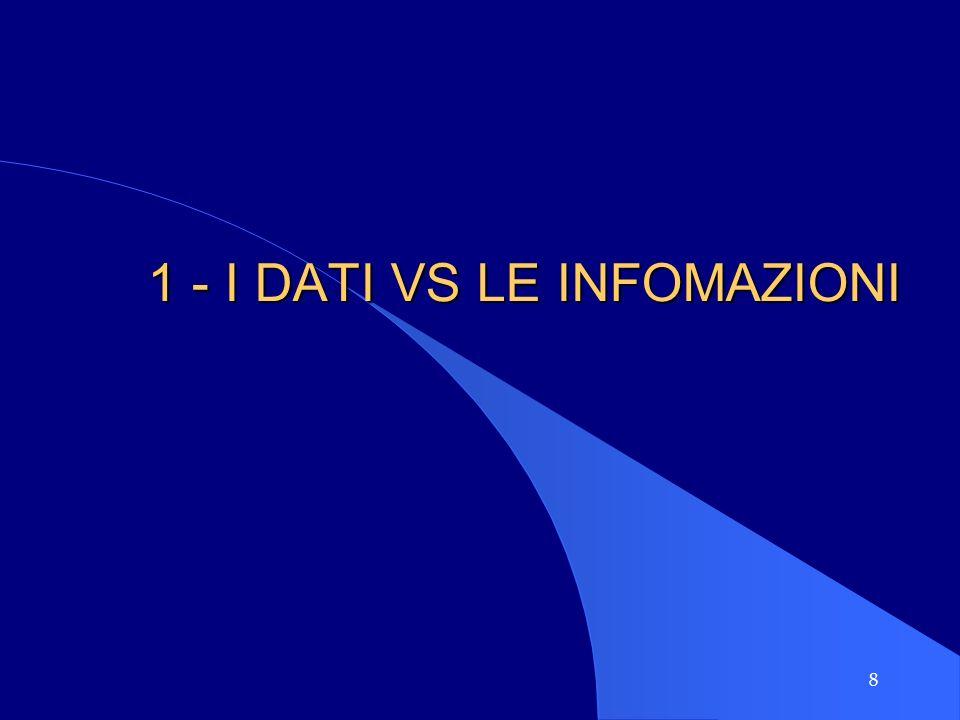 9 DATI VS INFORMAZIONI I DATI, RAPPRESENTAZIONI ORIGINARIE E NON INTERPRETATE DI UN FENOMENO, SONO LA MATERIA PRIMA I DATI SINTETICI SONO I SEMILAVORATI LE INFORMAZIONI SONO I PRODOTTI FINITI (INSIEME DI DATI MEMORIZZATI, ELABORATI,..) PRONTI PER LUSO