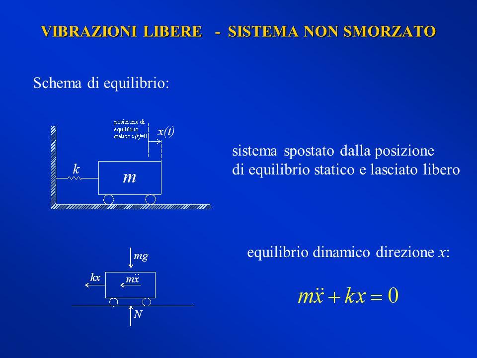 VIBRAZIONI LIBERE - SISTEMA NON SMORZATO Schema di equilibrio: sistema spostato dalla posizione di equilibrio statico e lasciato libero equilibrio dinamico direzione x: