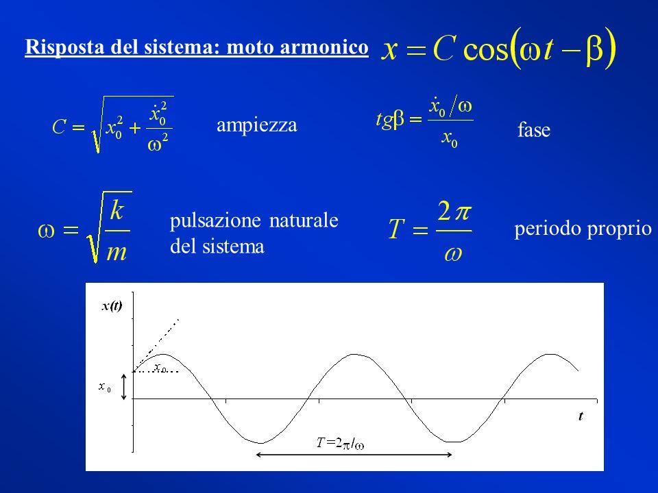 fase ampiezza pulsazione naturale del sistema periodo proprio Risposta del sistema: moto armonico