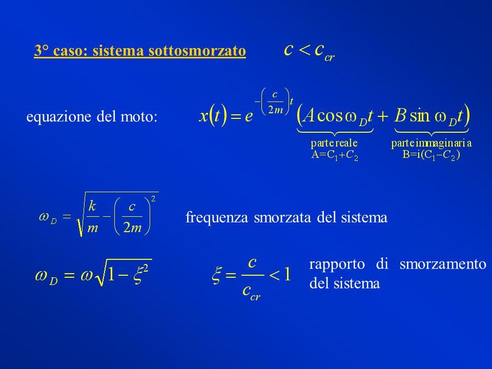 equazione del moto: frequenza smorzata del sistema rapporto di smorzamento del sistema 3° caso: sistema sottosmorzato