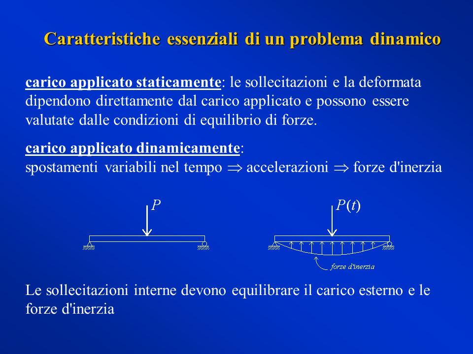 Caratteristiche essenziali di un problema dinamico carico applicato staticamente: le sollecitazioni e la deformata dipendono direttamente dal carico applicato e possono essere valutate dalle condizioni di equilibrio di forze.