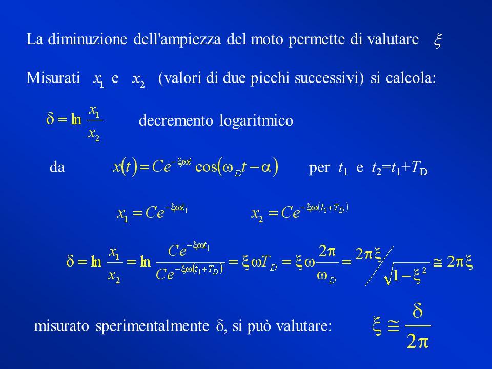 La diminuzione dell ampiezza del moto permette di valutare Misuratie (valori di due picchi successivi) si calcola: decremento logaritmico misurato sperimentalmente, si può valutare: daper t 1 e t 2 =t 1 +T D