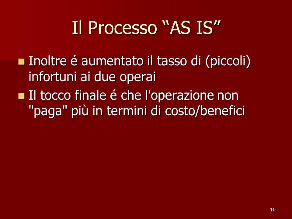 10 Il Processo AS IS Inoltre é aumentato il tasso di (piccoli) infortuni ai due operai Inoltre é aumentato il tasso di (piccoli) infortuni ai due oper