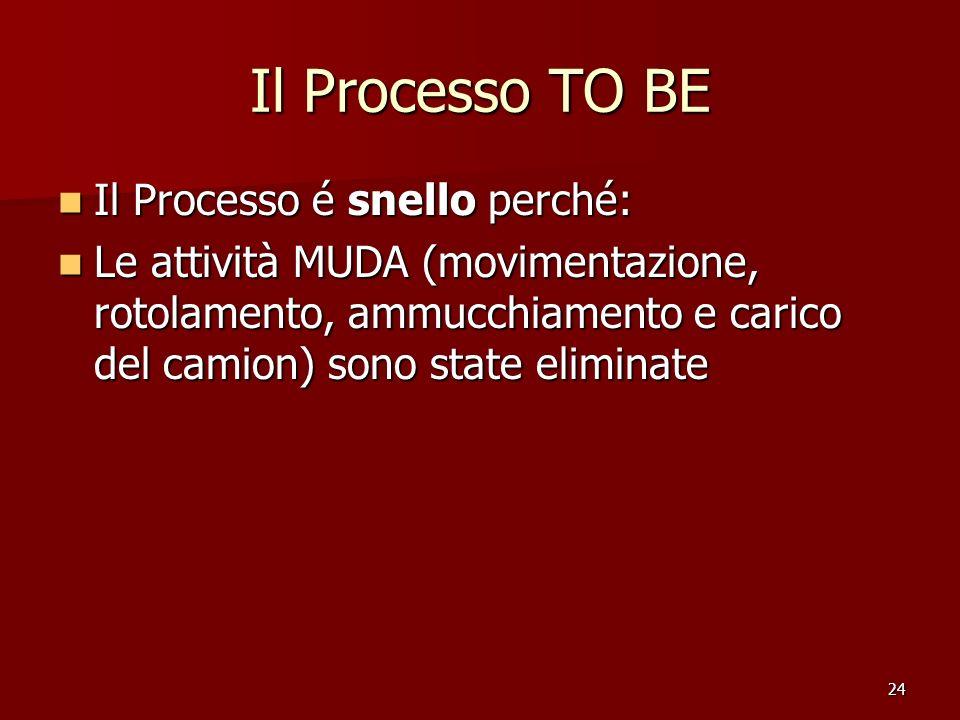 24 Il Processo TO BE Il Processo é snello perché: Il Processo é snello perché: Le attività MUDA (movimentazione, rotolamento, ammucchiamento e carico