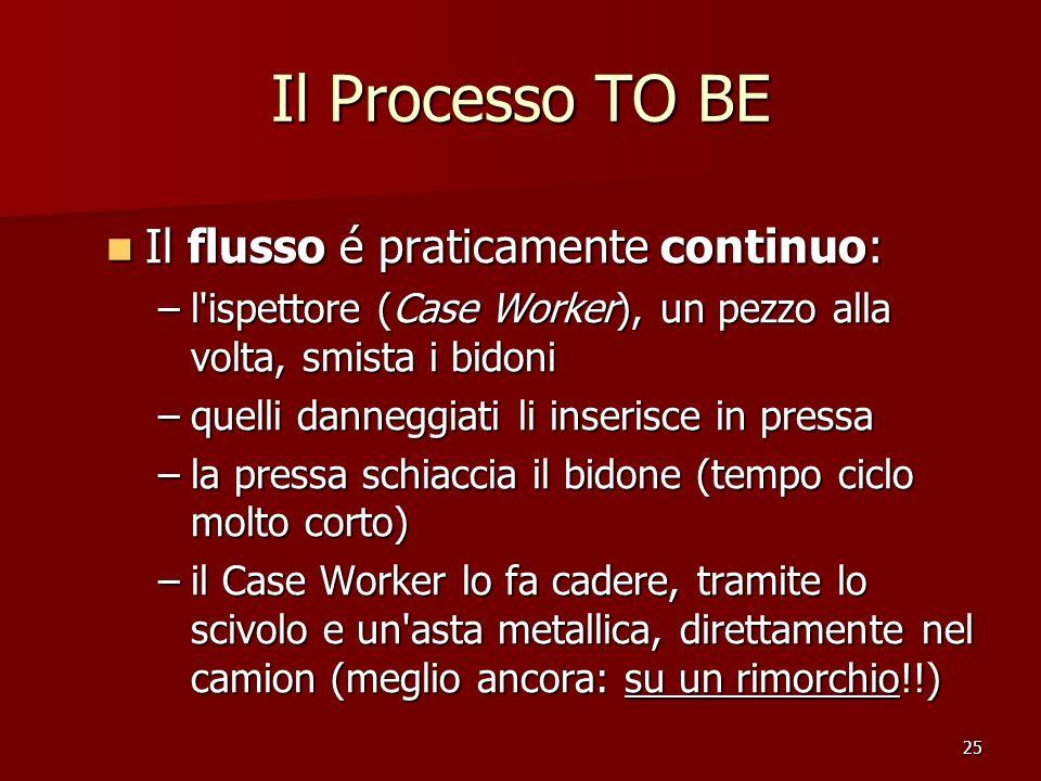 25 Il Processo TO BE Il flusso é praticamente continuo: Il flusso é praticamente continuo: –l'ispettore (Case Worker), un pezzo alla volta, smista i b
