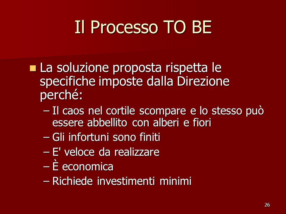 26 Il Processo TO BE La soluzione proposta rispetta le specifiche imposte dalla Direzione perché: La soluzione proposta rispetta le specifiche imposte