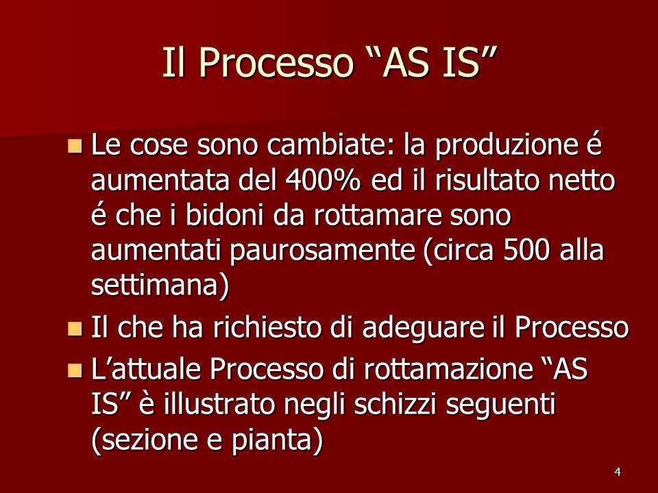 4 Il Processo AS IS Le cose sono cambiate: la produzione é aumentata del 400% ed il risultato netto é che i bidoni da rottamare sono aumentati paurosa