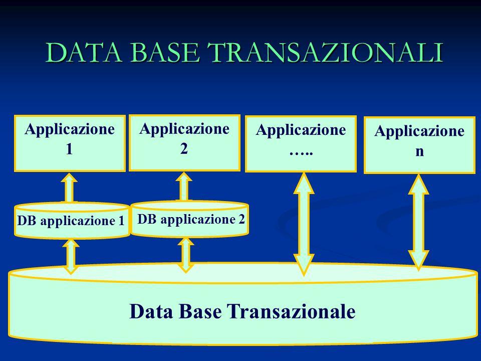 Data Base Transazionale Applicazione 1 Applicazione 2 Applicazione ….. Applicazione n DB applicazione 1 DB applicazione 2