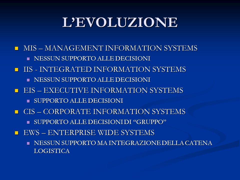 LEVOLUZIONE MIS – MANAGEMENT INFORMATION SYSTEMS MIS – MANAGEMENT INFORMATION SYSTEMS NESSUN SUPPORTO ALLE DECISIONI NESSUN SUPPORTO ALLE DECISIONI II