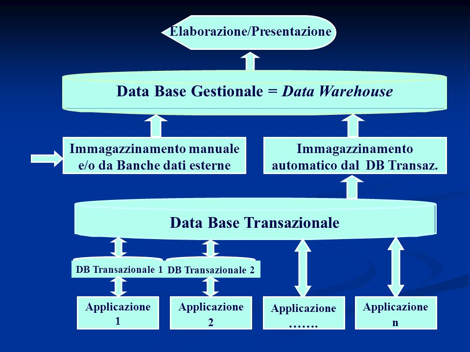 Elaborazione/Presentazione Data Base Gestionale = Data Warehouse Data Base Transazionale Immagazzinamento automatico dal DB Transaz. Immagazzinamento