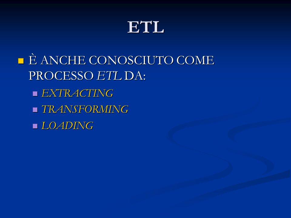 ETL È ANCHE CONOSCIUTO COME PROCESSO ETL DA: È ANCHE CONOSCIUTO COME PROCESSO ETL DA: EXTRACTING EXTRACTING TRANSFORMING TRANSFORMING LOADING LOADING