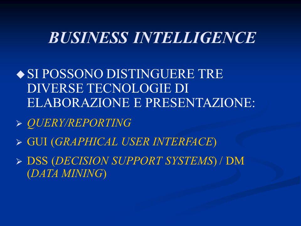 BUSINESS INTELLIGENCE u SI POSSONO DISTINGUERE TRE DIVERSE TECNOLOGIE DI ELABORAZIONE E PRESENTAZIONE: QUERY/REPORTING GUI (GRAPHICAL USER INTERFACE)