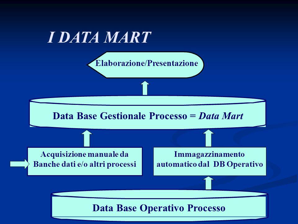 I DATA MART Elaborazione/Presentazione Immagazzinamento automatico dal DB Operativo Acquisizione manuale da Banche dati e/o altri processi Data Base G