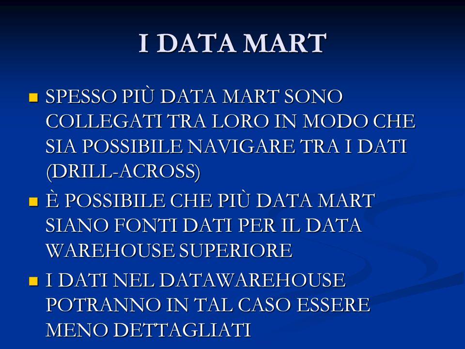 I DATA MART SPESSO PIÙ DATA MART SONO COLLEGATI TRA LORO IN MODO CHE SIA POSSIBILE NAVIGARE TRA I DATI (DRILL-ACROSS) SPESSO PIÙ DATA MART SONO COLLEG