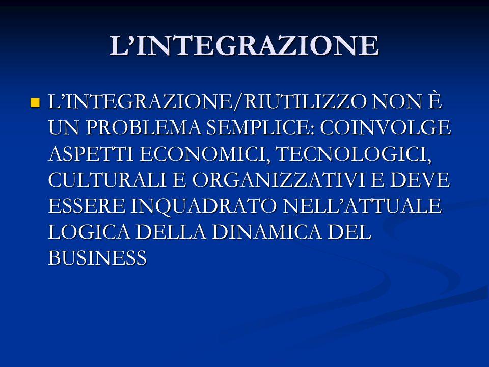 LINTEGRAZIONE LINTEGRAZIONE/RIUTILIZZO NON È UN PROBLEMA SEMPLICE: COINVOLGE ASPETTI ECONOMICI, TECNOLOGICI, CULTURALI E ORGANIZZATIVI E DEVE ESSERE I