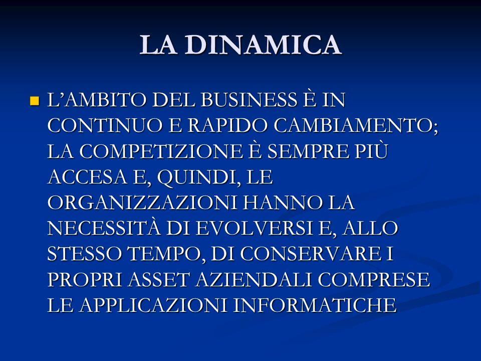 LA DINAMICA LAMBITO DEL BUSINESS È IN CONTINUO E RAPIDO CAMBIAMENTO; LA COMPETIZIONE È SEMPRE PIÙ ACCESA E, QUINDI, LE ORGANIZZAZIONI HANNO LA NECESSI