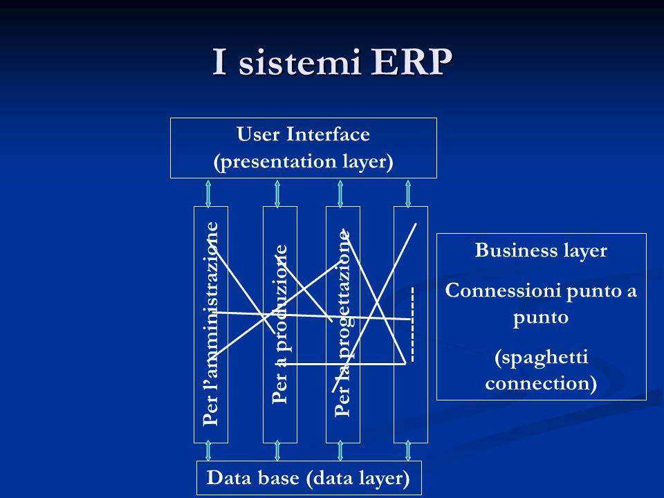 I sistemi ERP Per lamministrazione Data base (data layer) Per a produzione Per la progettazione ---------- User Interface (presentation layer) Busines