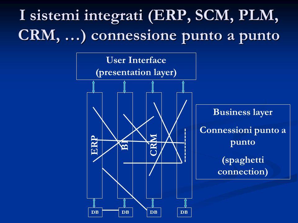 I sistemi integrati (ERP, SCM, PLM, CRM, …) connessione punto a punto ERP DB BI CRM ---------- User Interface (presentation layer) Business layer Conn