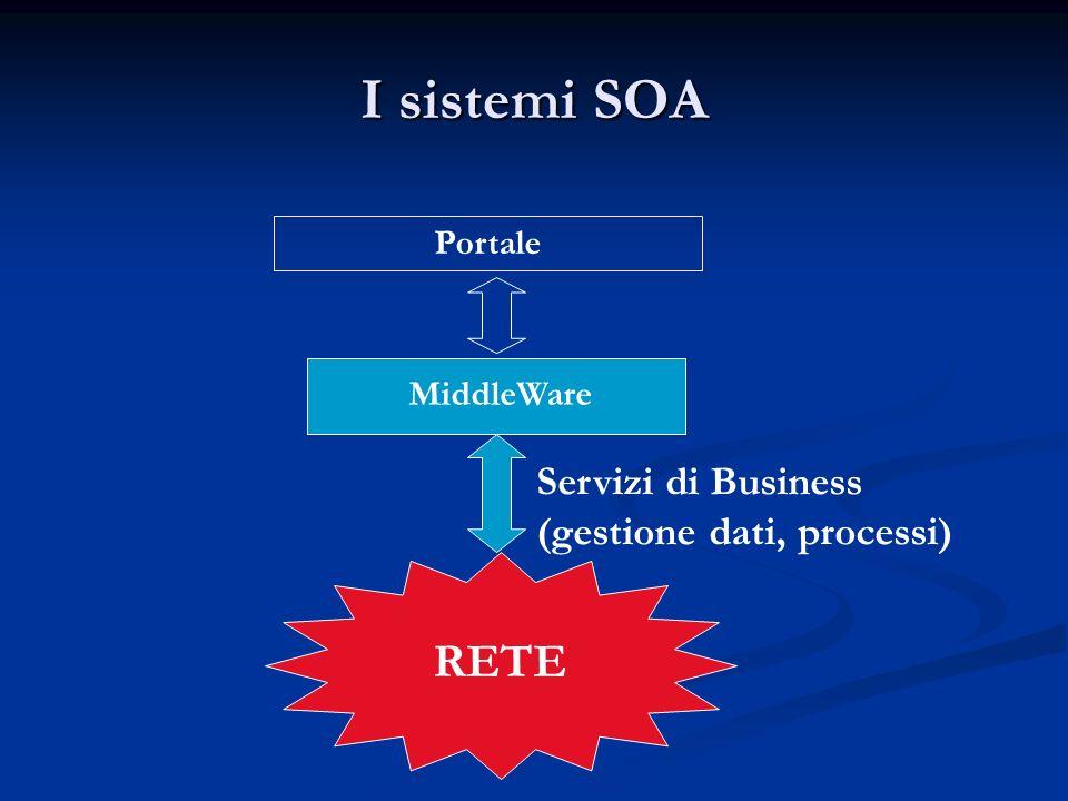 I sistemi SOA Portale MiddleWare RETE Servizi di Business (gestione dati, processi)