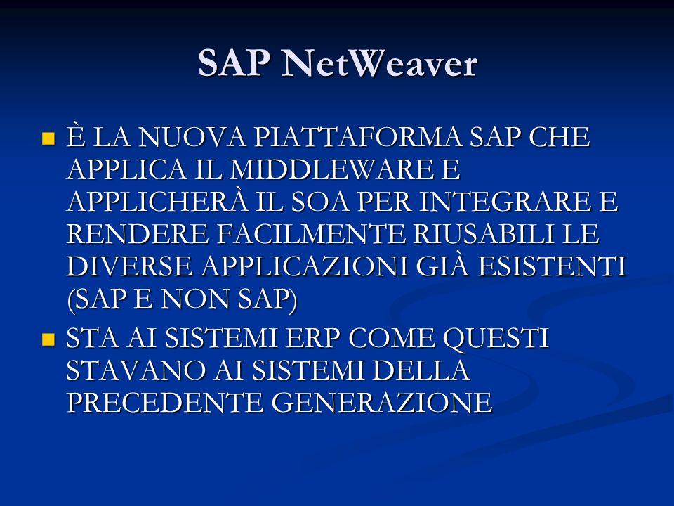 SAP NetWeaver È LA NUOVA PIATTAFORMA SAP CHE APPLICA IL MIDDLEWARE E APPLICHERÀ IL SOA PER INTEGRARE E RENDERE FACILMENTE RIUSABILI LE DIVERSE APPLICA