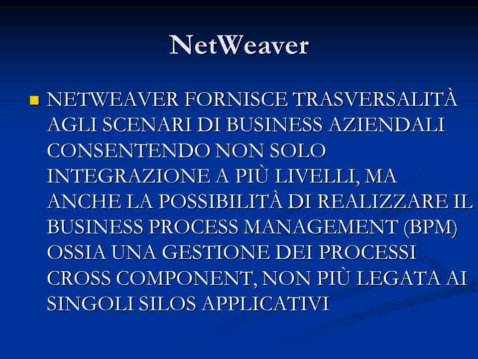 NetWeaver NETWEAVER FORNISCE TRASVERSALITÀ AGLI SCENARI DI BUSINESS AZIENDALI CONSENTENDO NON SOLO INTEGRAZIONE A PIÙ LIVELLI, MA ANCHE LA POSSIBILITÀ