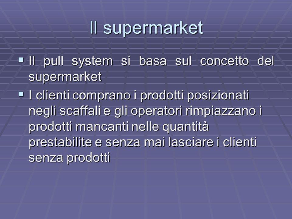 Il supermarket Il processo funziona, quindi, al contrario del metodo di produzione push, basato su grandi lotti in relazione a una domanda stimata Il processo funziona, quindi, al contrario del metodo di produzione push, basato su grandi lotti in relazione a una domanda stimata