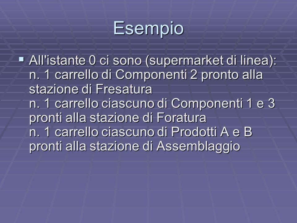Esempio All'istante 0 ci sono (supermarket di linea): n. 1 carrello di Componenti 2 pronto alla stazione di Fresatura n. 1 carrello ciascuno di Compon