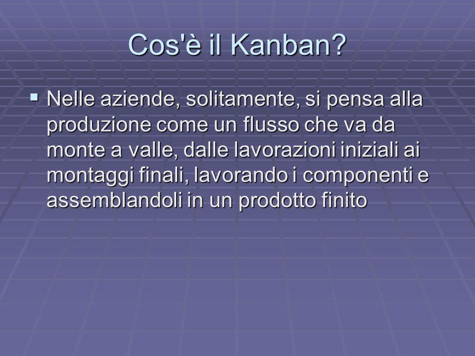 Cos è il Kanban.