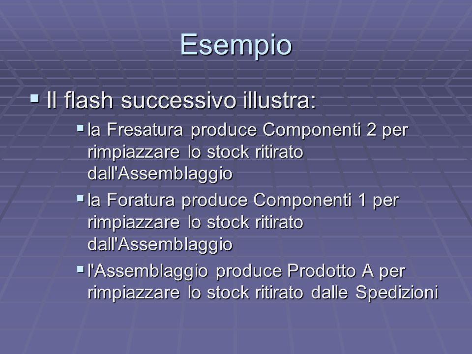 Esempio Il flash successivo illustra: Il flash successivo illustra: la Fresatura produce Componenti 2 per rimpiazzare lo stock ritirato dall'Assemblag