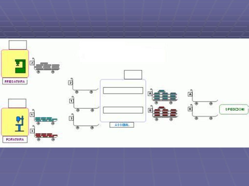 Esempio Flash successivo: arrivano 2 ordini contemporaneamente, uno per il Prodotto A e l altro per il Prodotto B Flash successivo: arrivano 2 ordini contemporaneamente, uno per il Prodotto A e l altro per il Prodotto B Tale informazione viene trasmessa simultaneamente alle Spedizioni, all Assemblaggio, alla Fresatura ed alla Foratura Tale informazione viene trasmessa simultaneamente alle Spedizioni, all Assemblaggio, alla Fresatura ed alla Foratura