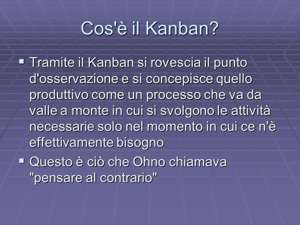Il kanban Il sistema kanban decide la quantità e la tipologia da produrre in tutte le fasi (elimina la programmazione) Il sistema kanban decide la quantità e la tipologia da produrre in tutte le fasi (elimina la programmazione) Il primo beneficio del sistema kanban è che riduce la sovrapproduzione, producendo soltanto la cosa richiesta, quando è chiesta e nella quantità richiesta (da cui Just in Time) Il primo beneficio del sistema kanban è che riduce la sovrapproduzione, producendo soltanto la cosa richiesta, quando è chiesta e nella quantità richiesta (da cui Just in Time)