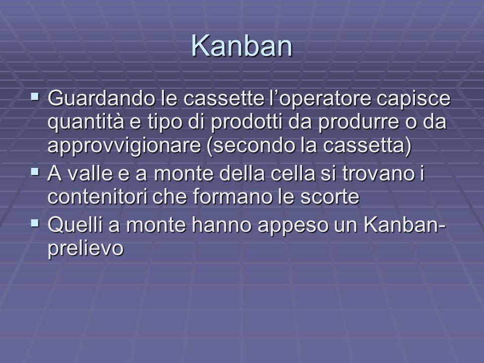 Kanban Loperatore della cella preleva il contenitore con i prodotti da lavorare, stacca il Kanban-prelievo e lo inserisce nella cassetta dei Kanban-prelievi che evidenzia la quantità e tipologia di prodotti di cui approvvigionarsi per ripristinare la scorta dei prodotti da lavorare Loperatore della cella preleva il contenitore con i prodotti da lavorare, stacca il Kanban-prelievo e lo inserisce nella cassetta dei Kanban-prelievi che evidenzia la quantità e tipologia di prodotti di cui approvvigionarsi per ripristinare la scorta dei prodotti da lavorare