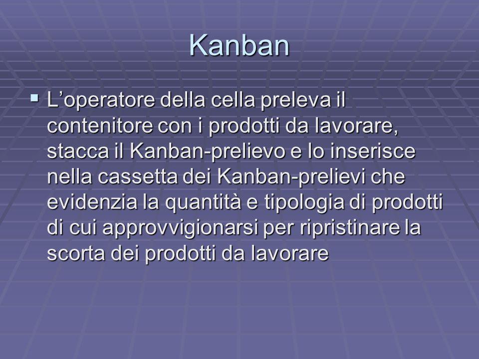 Kanban I contenitori delle scorte di prodotti già lavorati, invece, hanno ognuno appeso un Kanban-produzione I contenitori delle scorte di prodotti già lavorati, invece, hanno ognuno appeso un Kanban-produzione Quando si ritira un contenitore di questi ultimi, il Kanban-produzione viene staccato e posto nella cassetta corrispondente Quando si ritira un contenitore di questi ultimi, il Kanban-produzione viene staccato e posto nella cassetta corrispondente Il Kanban-prelievo viene appeso al contenitore e portato nella cella a valle Il Kanban-prelievo viene appeso al contenitore e portato nella cella a valle