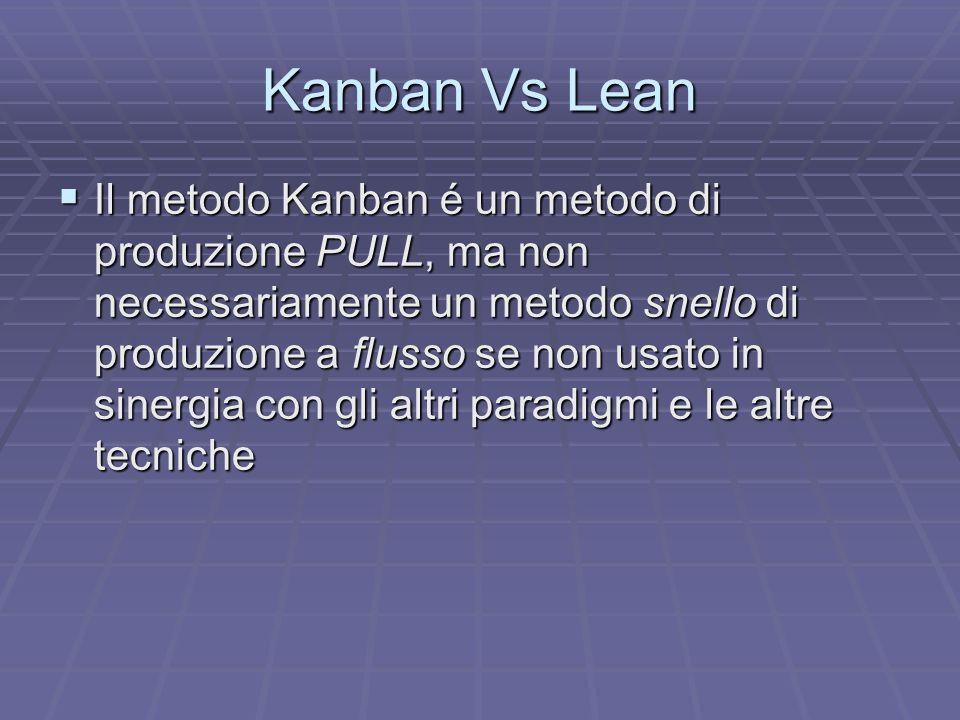 Kanban Vs Lean Il metodo Kanban non é perfettamente snello in quanto ci sono sempre i Supermarket che devono essere parcheggiati - movimentati - controllati - ed amministrati Il metodo Kanban non é perfettamente snello in quanto ci sono sempre i Supermarket che devono essere parcheggiati - movimentati - controllati - ed amministrati La terminologia snella chiama tutto ciò sprechi La terminologia snella chiama tutto ciò sprechi Malgrado il Kanban si può essere ancora lontani da un flusso a pezzo singolo Malgrado il Kanban si può essere ancora lontani da un flusso a pezzo singolo
