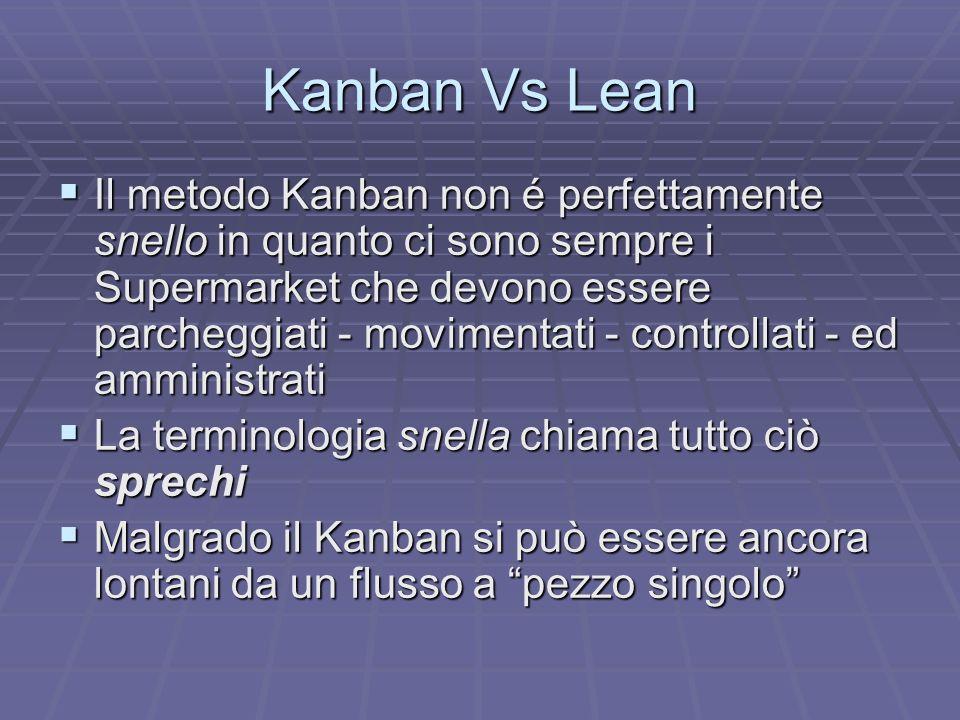Kanban Vs Lean Ci sono molte situazioni però in cui il Kanban é ormai radicato come se fosse il punto di arrivo, la meta Ci sono molte situazioni però in cui il Kanban é ormai radicato come se fosse il punto di arrivo, la meta Ci possono essere molti eccessi, quando si abusa del concetto Ci possono essere molti eccessi, quando si abusa del concetto