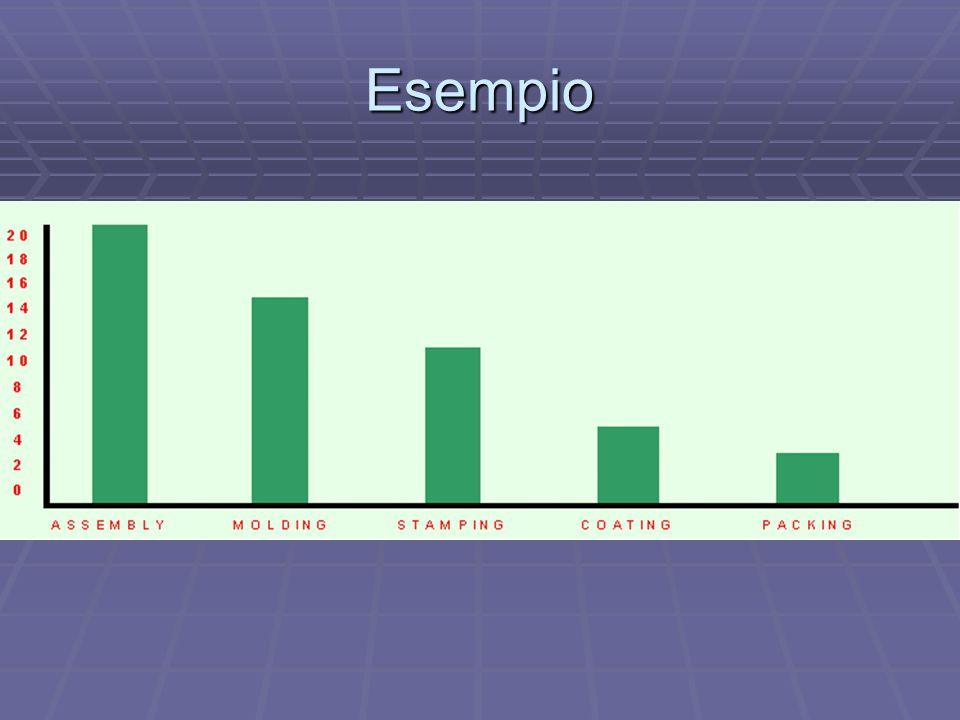 Esempio Ad esempio il Pareto sopra mette in evidenza che in una settimana, il processo nel quale si accumulano più scorte utilizzando il kanban è l assemblaggio Ad esempio il Pareto sopra mette in evidenza che in una settimana, il processo nel quale si accumulano più scorte utilizzando il kanban è l assemblaggio Procedendo, quindi, con l analisi delle singole operazioni del processo/cella, si determinano le cause da togliere per rompere il vincolo Procedendo, quindi, con l analisi delle singole operazioni del processo/cella, si determinano le cause da togliere per rompere il vincolo