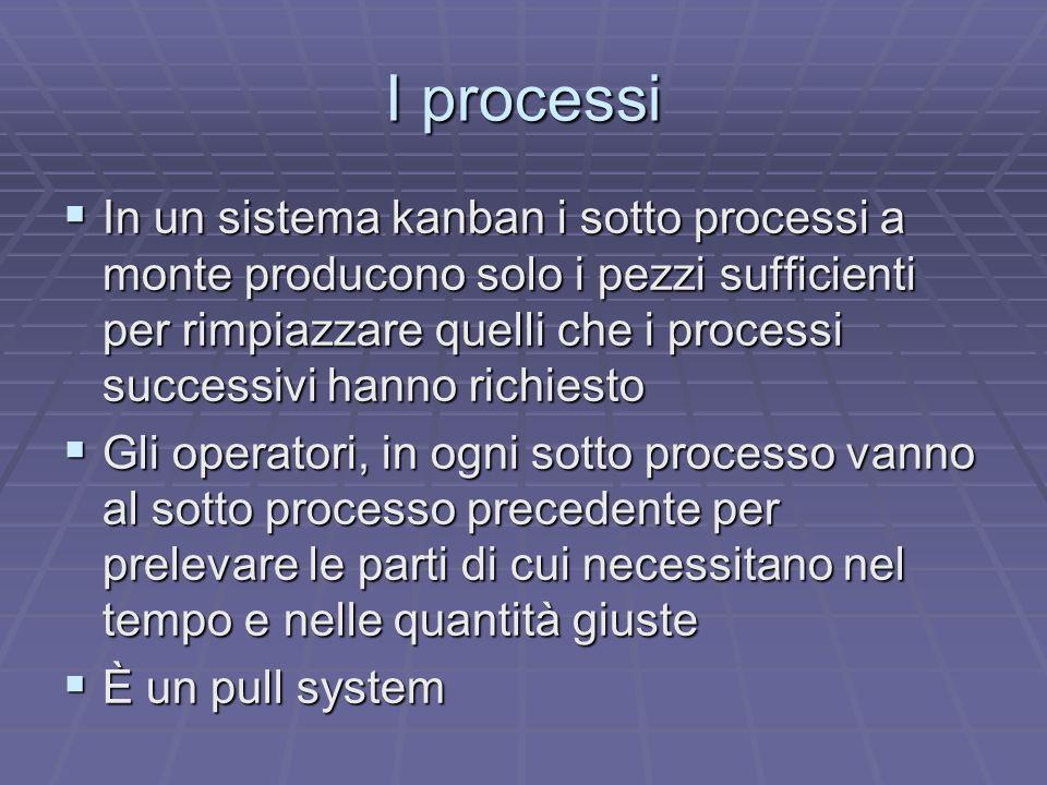 I processi