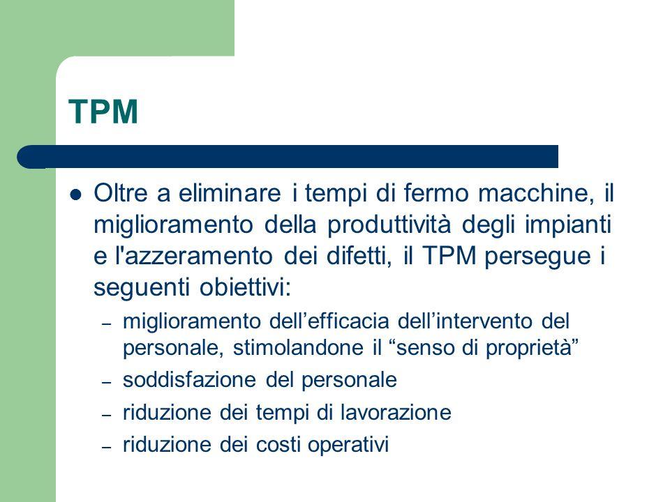 TPM Il TPM non può essere attuato dalloggi al domani Normalmente serve una organizzazione di almeno due anni per impostare un efficace sistema TPM Le attività sono svolte in piccoli gruppi con compiti specifici Ogni livello di manutenzione in tutta lorganizzazione deve essere rappresentato da una o più squadre