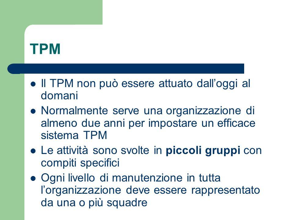 TPM Il TPM non può essere attuato dalloggi al domani Normalmente serve una organizzazione di almeno due anni per impostare un efficace sistema TPM Le