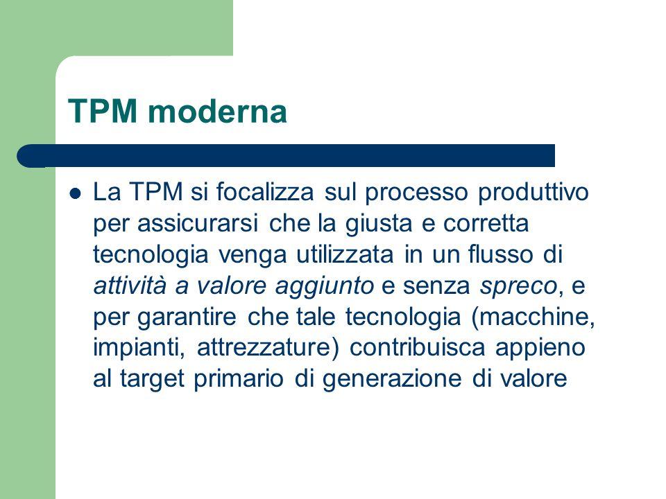 TPM moderna Come tale, un valido programma TPM prende avvio con un esame critico dei processi produttivi, vagliando la mole di valore aggiunto generata da ogni componente tecnologico, visto nel contesto globale ed assieme alle persone che ruotano attorno ad esso
