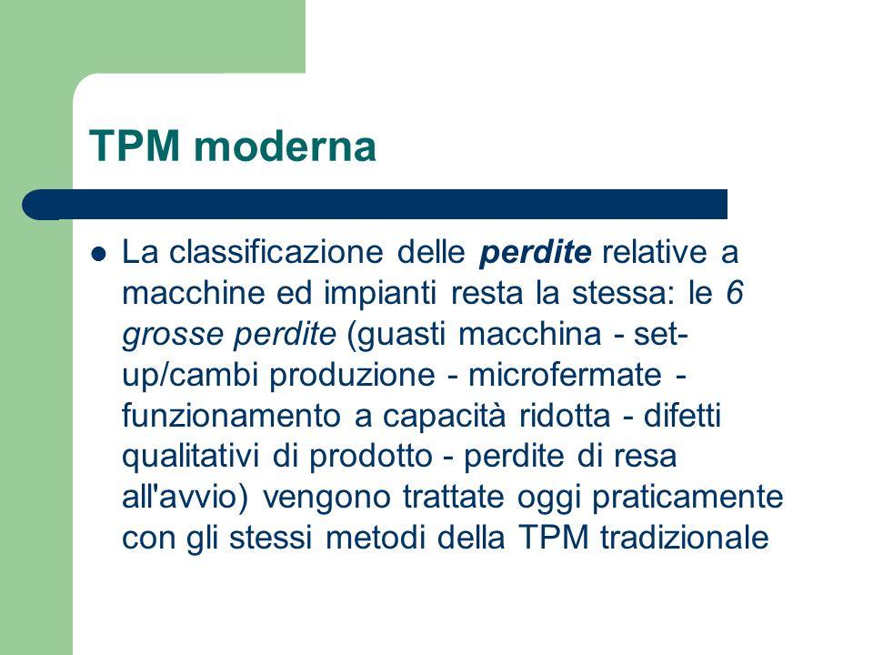 TPM moderna La classificazione delle perdite relative a macchine ed impianti resta la stessa: le 6 grosse perdite (guasti macchina - set- up/cambi pro