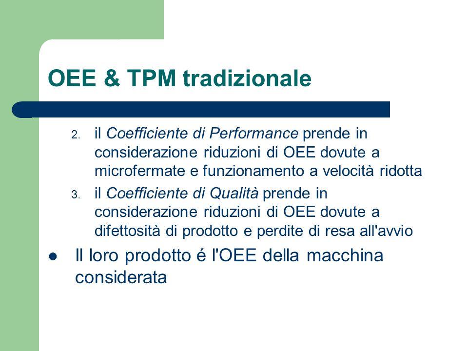 OEE & TPM tradizionale 2. il Coefficiente di Performance prende in considerazione riduzioni di OEE dovute a microfermate e funzionamento a velocità ri