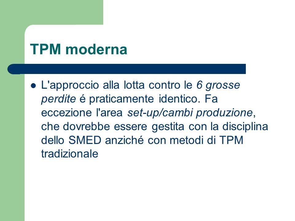 TPM moderna L'approccio alla lotta contro le 6 grosse perdite é praticamente identico. Fa eccezione l'area set-up/cambi produzione, che dovrebbe esser