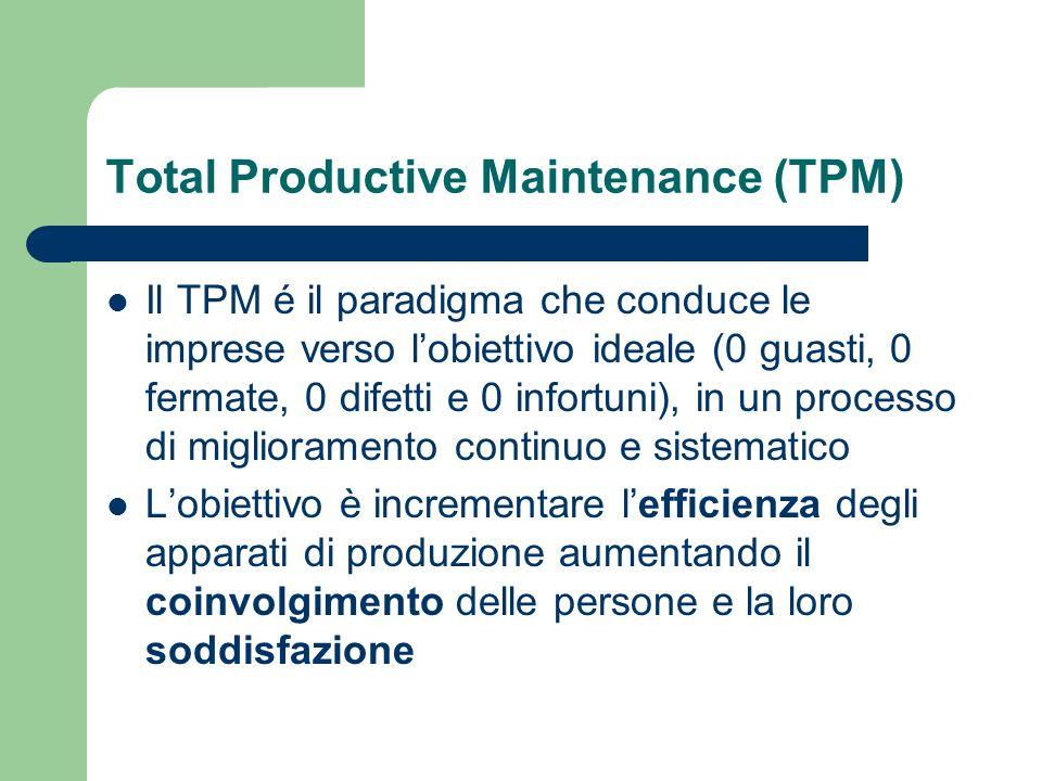 Total Productive Maintenance (TPM) Il TPM é il paradigma che conduce le imprese verso lobiettivo ideale (0 guasti, 0 fermate, 0 difetti e 0 infortuni)