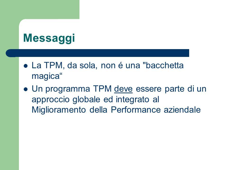 Messaggi Come tale, un programma TPM deve essere lanciato in abbinata con altre discipline di miglioramento della performance, in primo luogo quelle relative alla Produttività, alla Qualità ed alla gestione Risorse Umane
