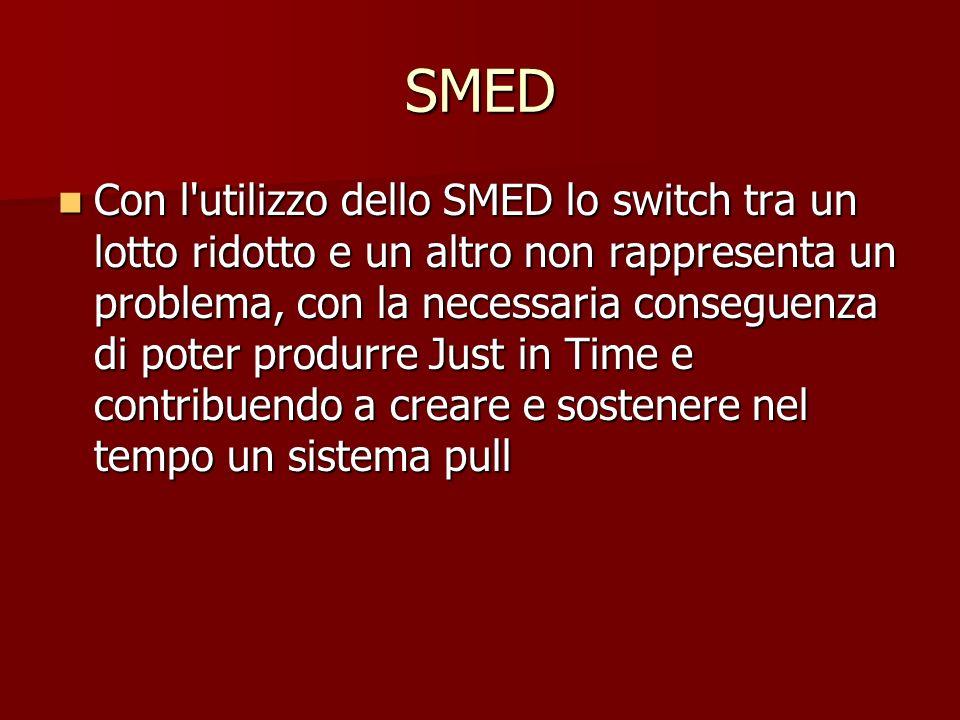 SMED Con l'utilizzo dello SMED lo switch tra un lotto ridotto e un altro non rappresenta un problema, con la necessaria conseguenza di poter produrre